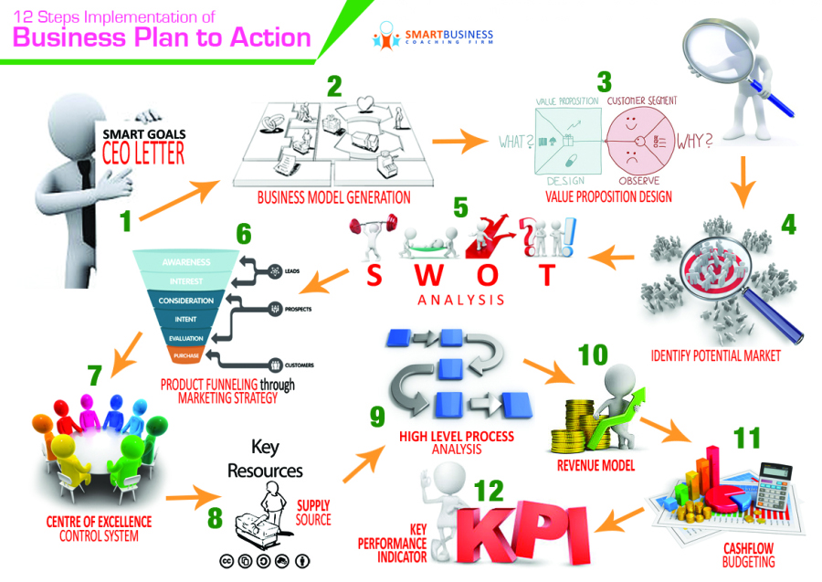 Business Plan to Action Mastery